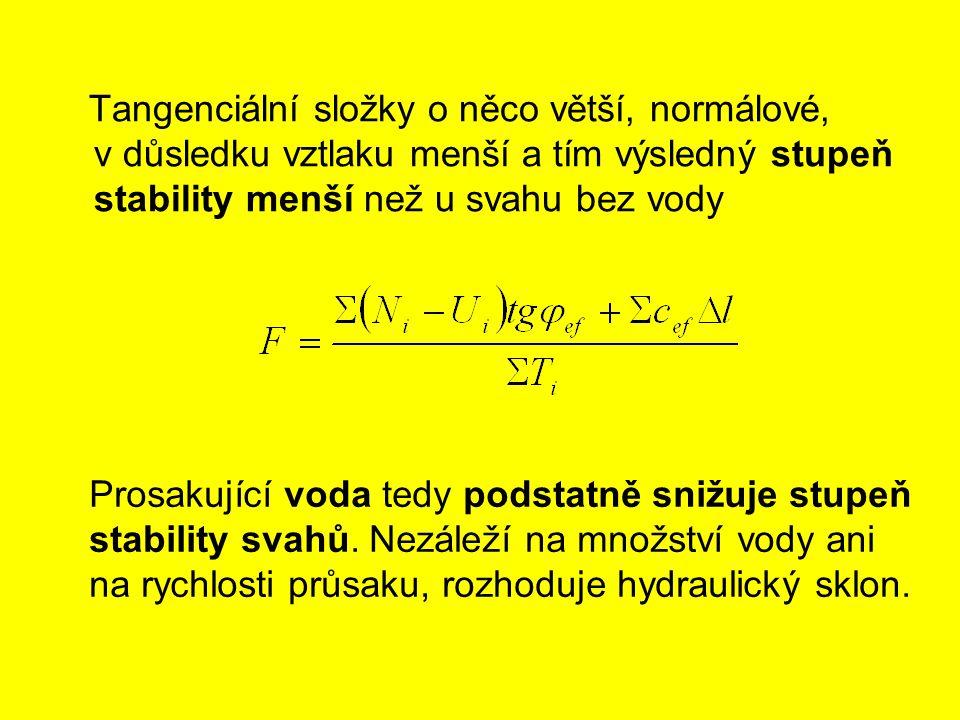 Tangenciální složky o něco větší, normálové, v důsledku vztlaku menší a tím výsledný stupeň stability menší než u svahu bez vody Prosakující voda tedy podstatně snižuje stupeň stability svahů.
