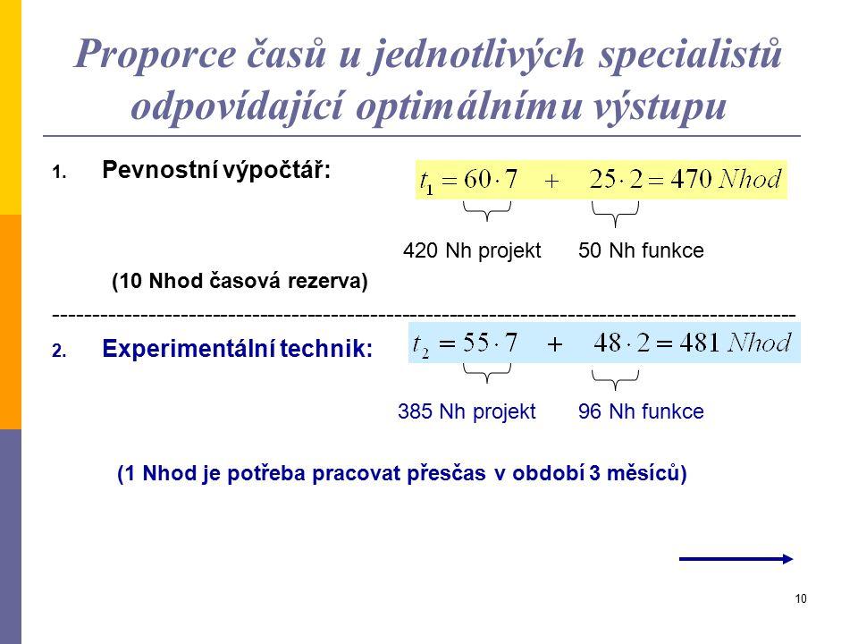 9 Určení optimálního výstupu u projektu a u provozu  Optimální hodnoty F a P jsou dány polohou bodu X. A tato poloha se určí jako průsečík přímek dan