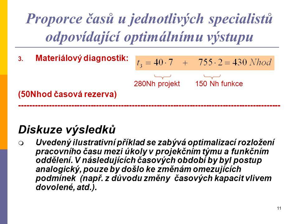 10 Proporce časů u jednotlivých specialistů odpovídající optimálnímu výstupu 1. Pevnostní výpočtář: 420 Nh projekt 50 Nh funkce (10 Nhod časová rezerv