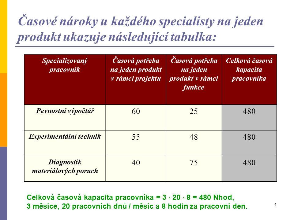 4 Časové nároky u každého specialisty na jeden produkt ukazuje následující tabulka: Specializovaný pracovník Časová potřeba na jeden produkt v rámci projektu Časová potřeba na jeden produkt v rámci funkce Celková časová kapacita pracovníka Pevnostní výpočtář 6025480 Experimentální technik 5548480 Diagnostik materiálových poruch 4075480 Celková časová kapacita pracovníka = 3  20  8 = 480 Nhod, 3 měsíce, 20 pracovních dnů / měsíc a 8 hodin za pracovní den.