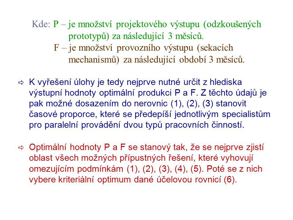 6 Řešení – formulace úlohy  Omezení celkovou časovou kapacitou u: Pevnostního výpočtáře: 60  P + 25  F  480 (1) Experimentál. technika: 55  P + 4