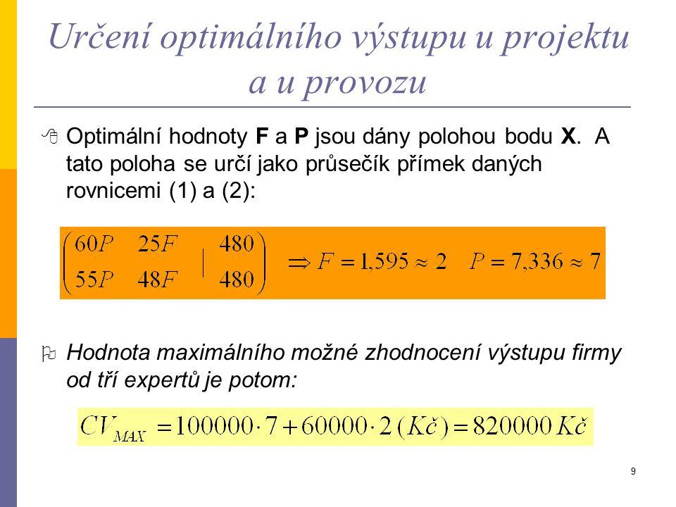 9 Určení optimálního výstupu u projektu a u provozu  Optimální hodnoty F a P jsou dány polohou bodu X.