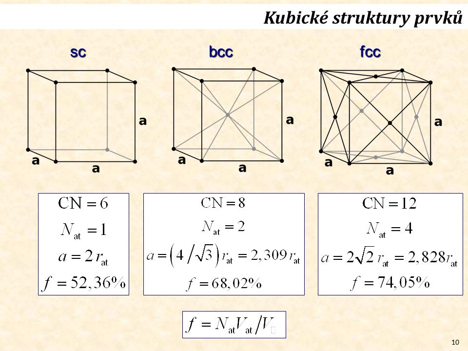 10 Kubické struktury prvků scbccfcc