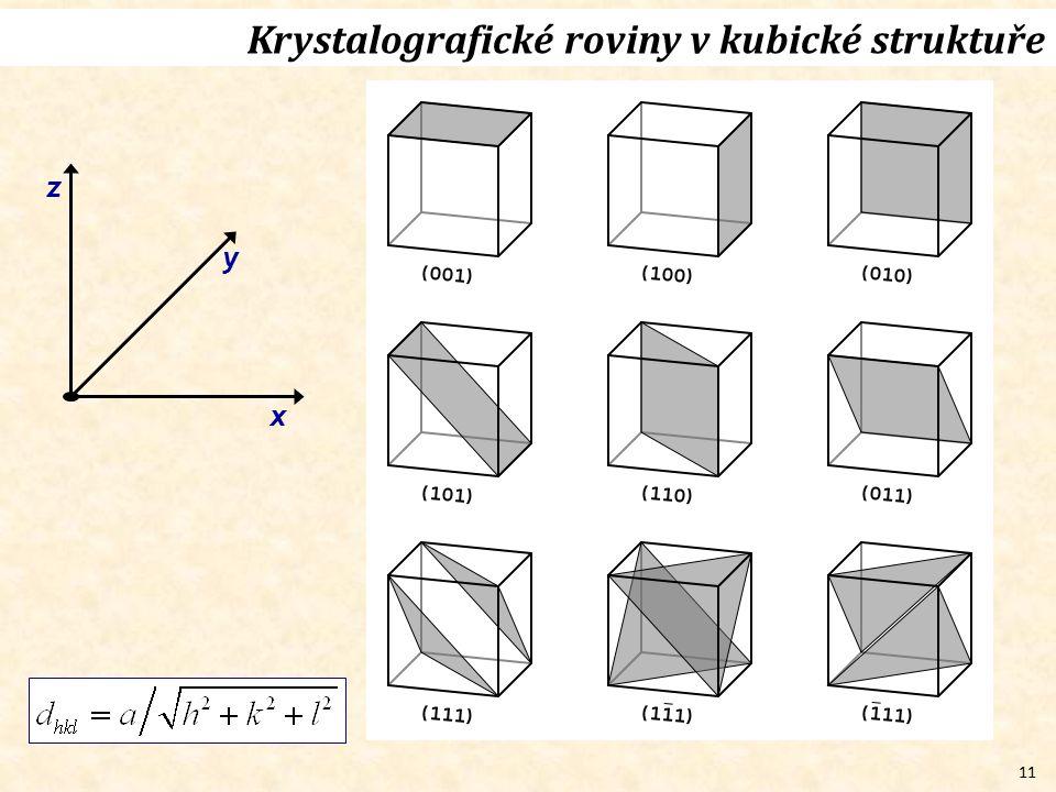 11 Krystalografické roviny v kubické struktuře x y z