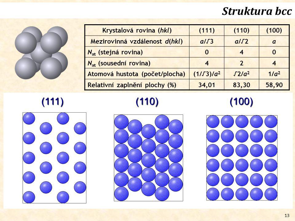 13 Struktura bcc (111)(110)(100) Krystalová rovina (hkl)(111)(110)(100) Mezirovinná vzdálenost d(hkl)a/√3a/√2a N at (stejná rovina) 040 N at (sousední