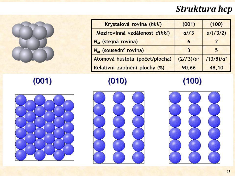 15 Struktura hcp (001)(010)(100) Krystalová rovina (hkil)(001)(100) Mezirovinná vzdálenost d(hkl)a/√3a/(√3/2) N at (stejná rovina) 62 N at (sousední r