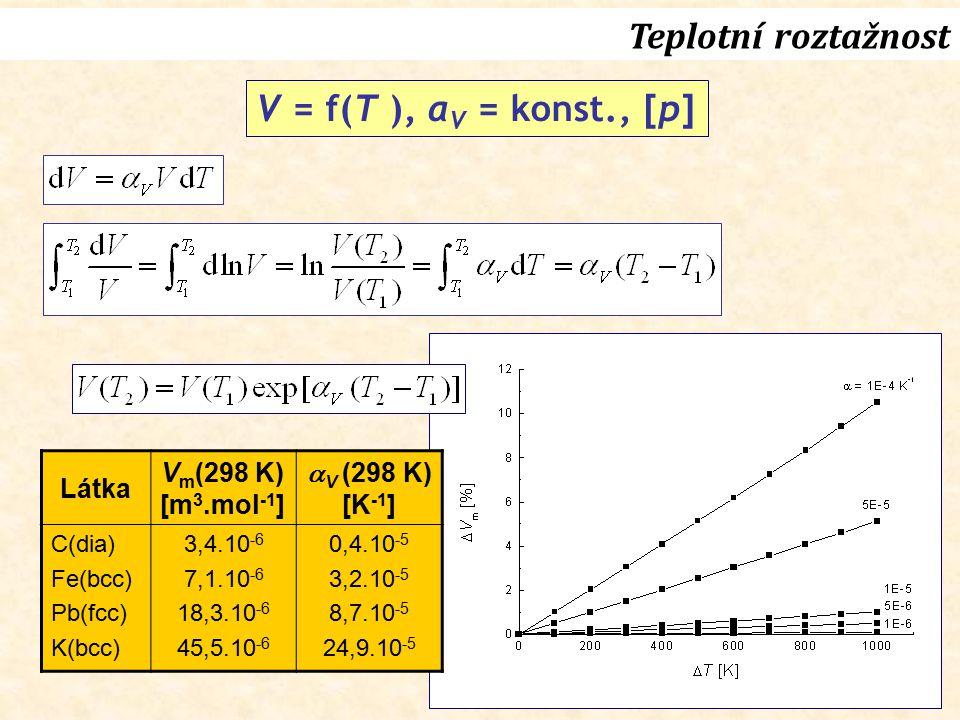 27 V = f(T ), α V = konst., [p] Látka V m (298 K) [m 3.mol -1 ]  V  (298 K) [K -1 ] C(dia) Fe(bcc) Pb(fcc) K(bcc) 3,4.10 -6 7,1.10 -6 18,3.10 -6 45,