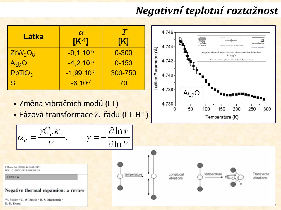 30 Látka  [K -1 ]  [K] ZrW 2 O 8 Ag 2 O PbTiO 3 Si -9,1.10 -6 -4,2.10 -5 -1,99.10 -5 -6.10 -7 0-300 0-150 300-750 70 Změna vibračních modů (LT) Fázo