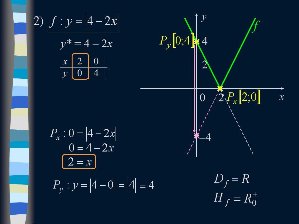 y* = 4 – 2x x y0 02 4 2 f 0 x y 4 –4 2