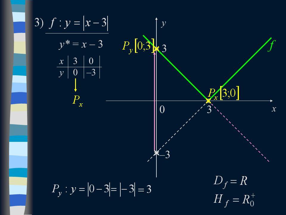 y* = x – 3 x y0 03 –3 3 f 0 x y 3