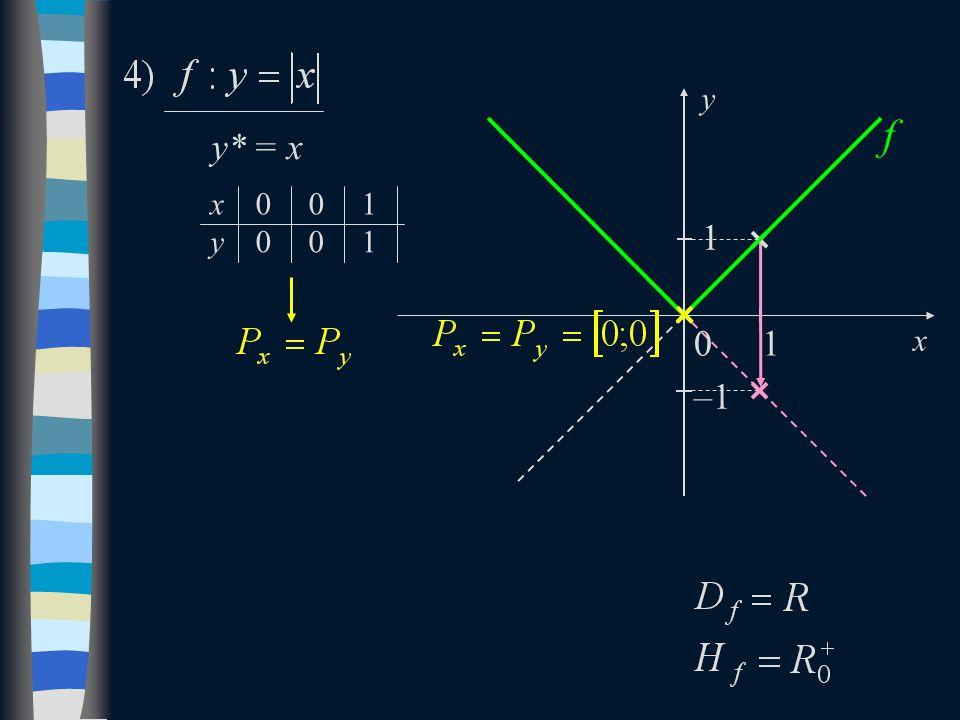 y* = x 1 f 0 x y –1 1 1 1 x y0 00 0