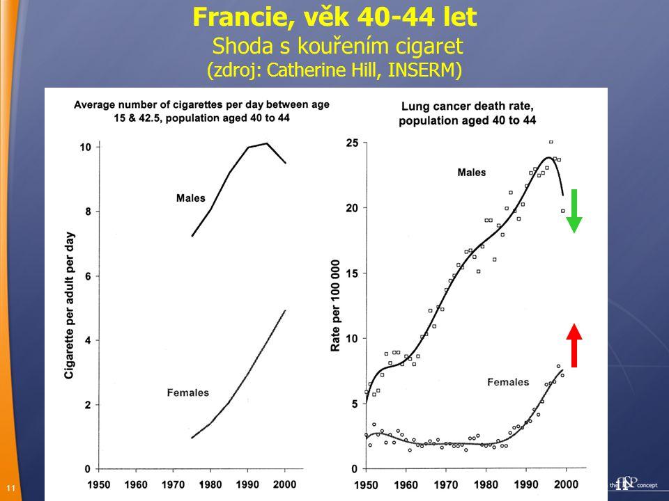 11 Francie, věk 40-44 let Shoda s kouřením cigaret (zdroj: Catherine Hill, INSERM)