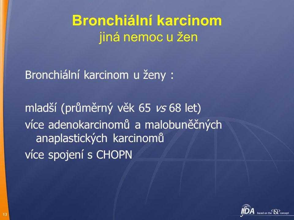 13 Bronchiální karcinom u ženy : mladší (průměrný věk 65 vs 68 let) více adenokarcinomů a malobuněčných anaplastických karcinomů více spojení s CHOPN