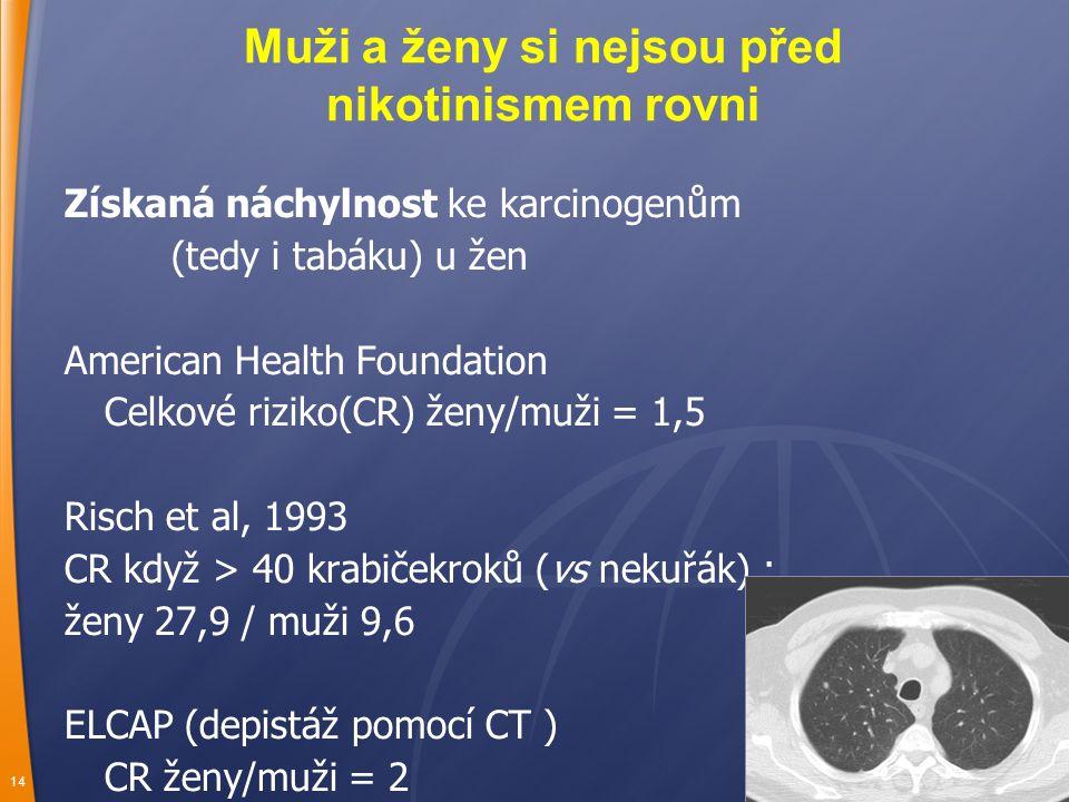 14 Získaná náchylnost ke karcinogenům (tedy i tabáku) u žen American Health Foundation Celkové riziko(CR) ženy/muži = 1,5 Risch et al, 1993 CR když > 40 krabičekroků (vs nekuřák) : ženy 27,9 / muži 9,6 ELCAP (depistáž pomocí CT ) CR ženy/muži = 2 Muži a ženy si nejsou před nikotinismem rovni