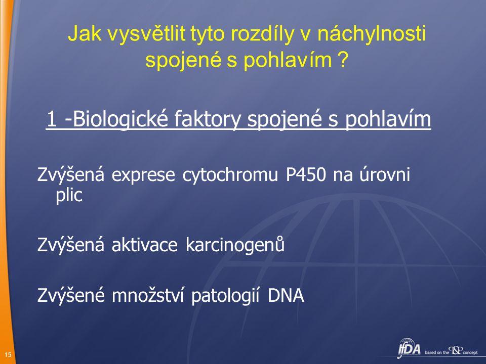 15 Jak vysvětlit tyto rozdíly v náchylnosti spojené s pohlavím ? 1 -Biologické faktory spojené s pohlavím Zvýšená exprese cytochromu P450 na úrovni pl