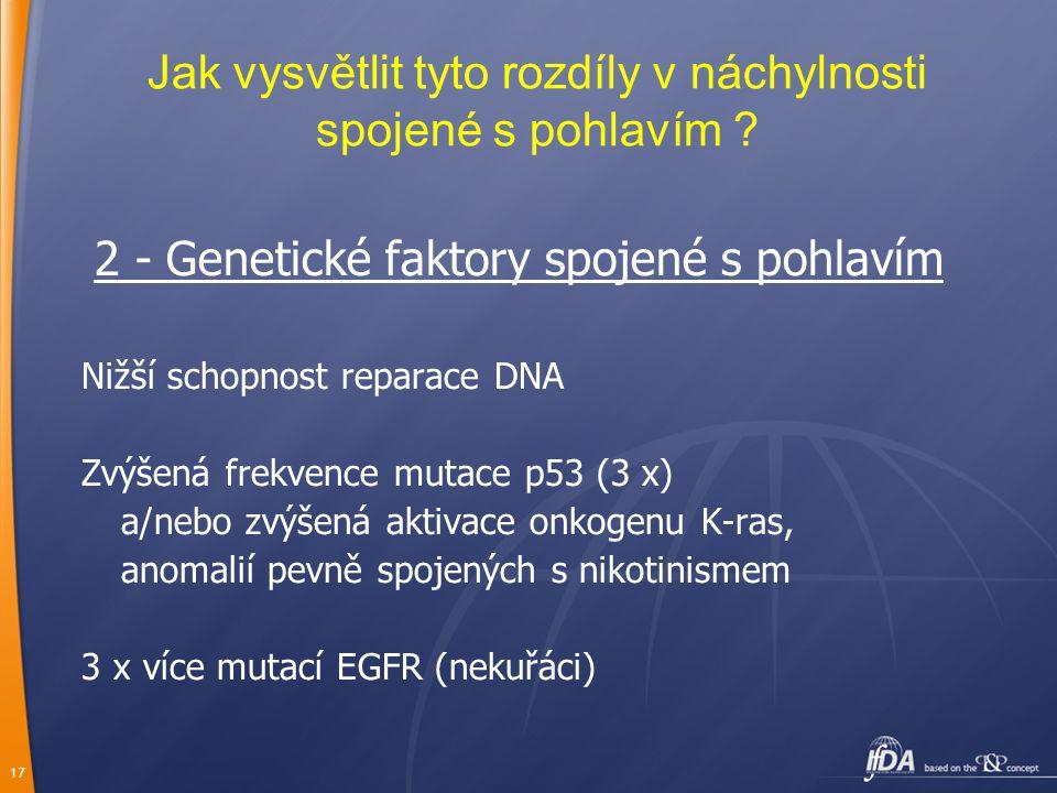 17 Jak vysvětlit tyto rozdíly v náchylnosti spojené s pohlavím ? 2 - Genetické faktory spojené s pohlavím Nižší schopnost reparace DNA Zvýšená frekven