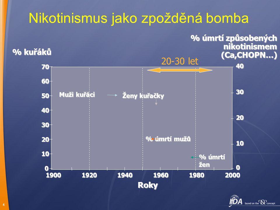 4 Nikotinismus jako zpožděná bomba70 60 50 40 30 20 10 0 019001920194019601980200040 30 20 10 Roky % kuřáků % úmrtí způsobených nikotinismem (Ca,CHOPN