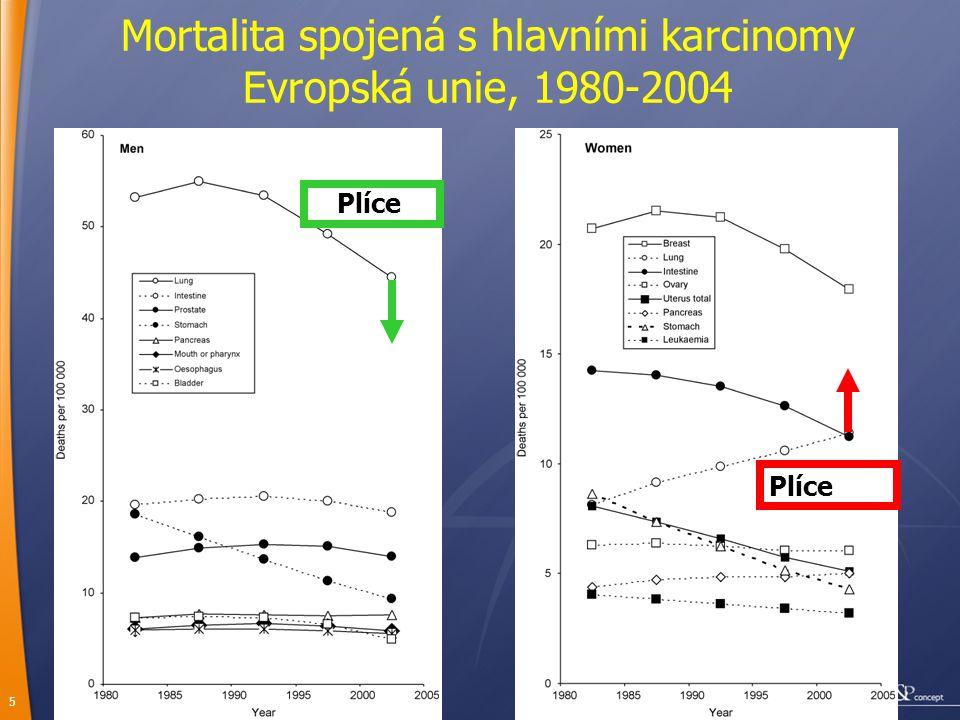 16 Karcinogeny Prokarcinogeny Aktivace (cyt P450)
