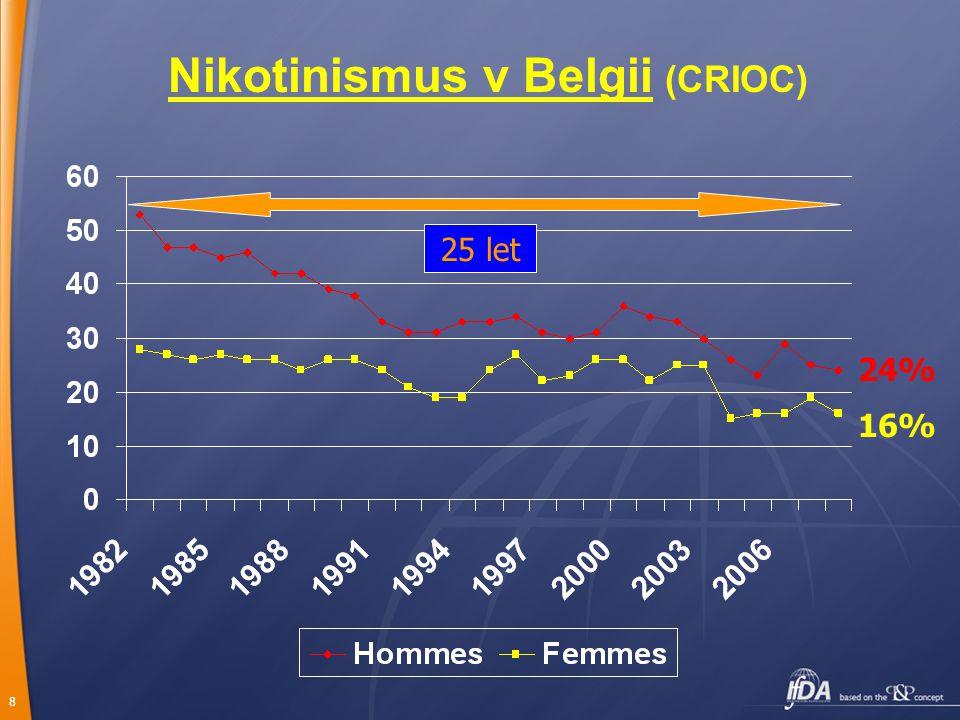 8 Nikotinismus v Belgii (CRIOC) 24% 16%16% 25 let
