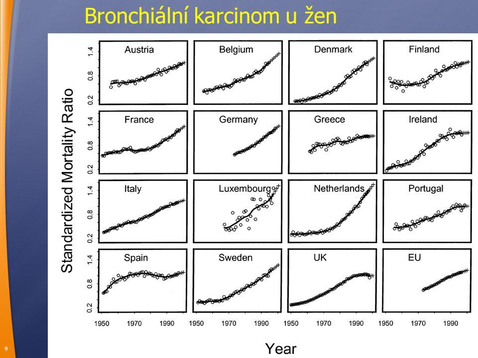 10 Bronchiální karcinom u mladých žen (20-44 let)
