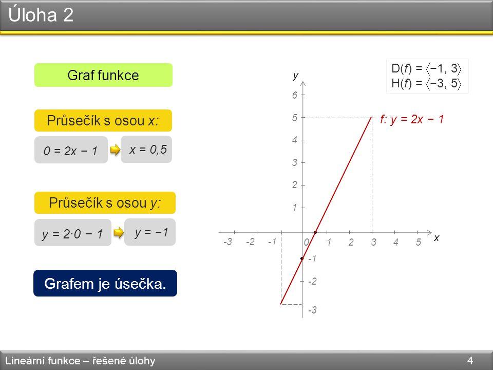 Úloha 2 Lineární funkce – řešené úlohy 4 Graf funkce 0 = 2x − 1 Průsečík s osou x: x = 0,5 Průsečík s osou y: y = 2·0 − 1 y = −1 y x 045123 4 5 6 1 2 3 -3-2 -3 -2 D(f) =  −1, 3  H(f) =  −3, 5  Grafem je úsečka.