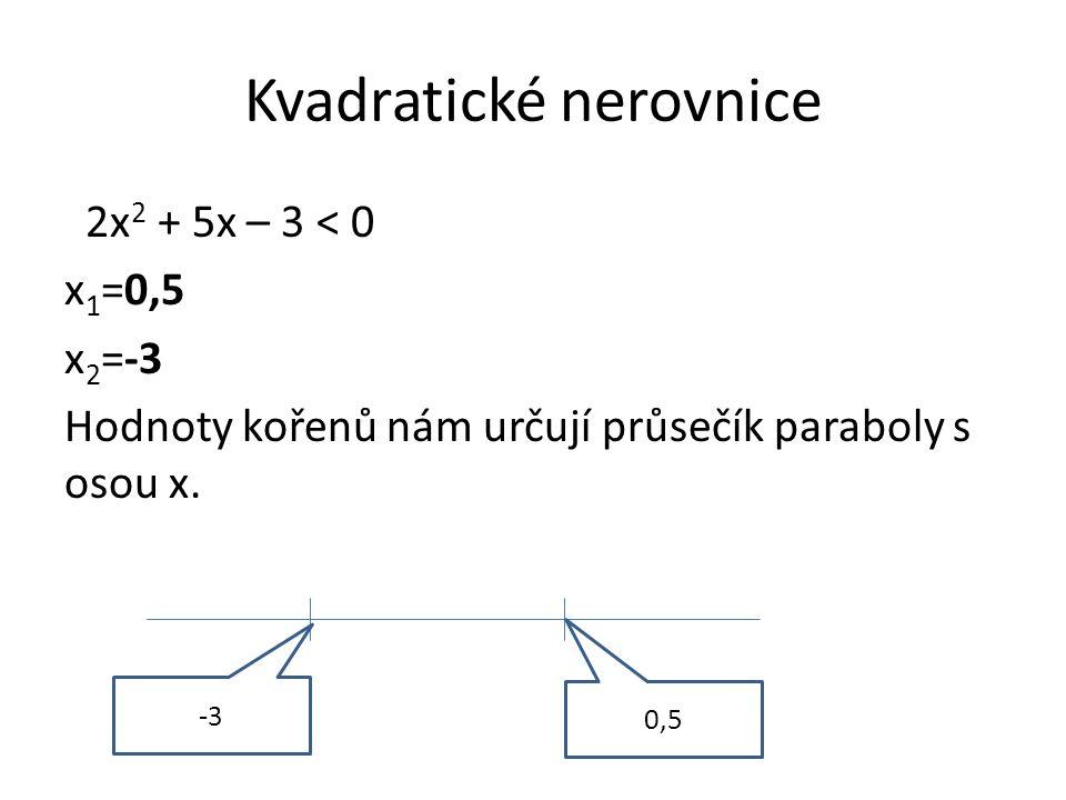 Kvadratické nerovnice 2x 2 + 5x – 3 < 0 x 1 =0,5 x 2 =-3 Hodnoty kořenů nám určují průsečík paraboly s osou x. -3 0,5