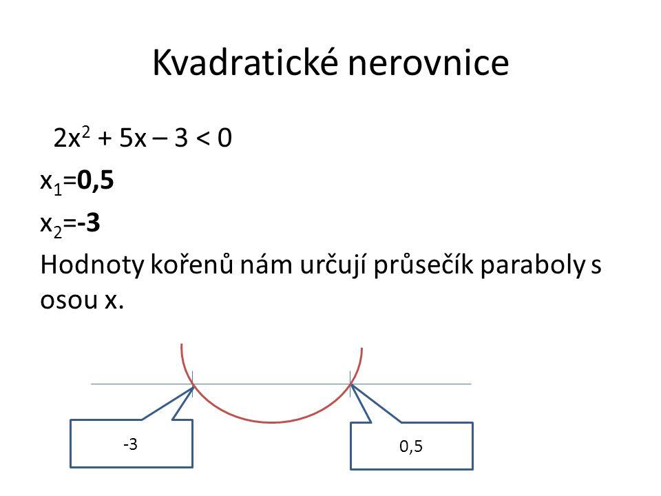 Kvadratické nerovnice 2x 2 + 5x – 3 < 0 x 1 =0,5 x 2 =-3 Hodnoty kořenů nám určují průsečík paraboly s osou x.