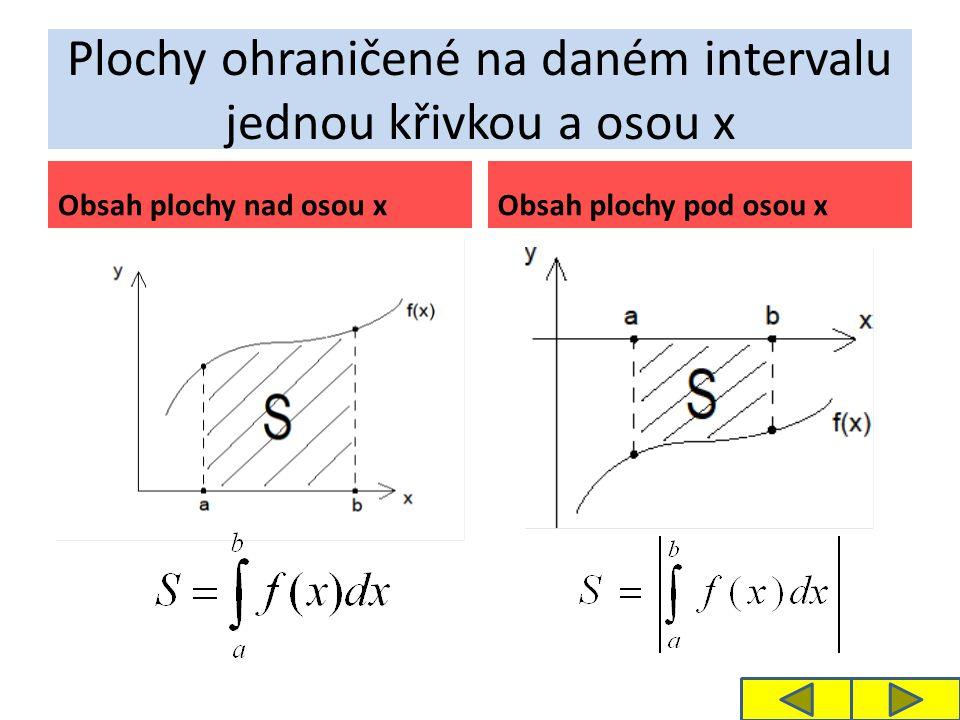 Plochy ohraničené na daném intervalu jednou křivkou a osou x Obsah plochy nad osou xObsah plochy pod osou x