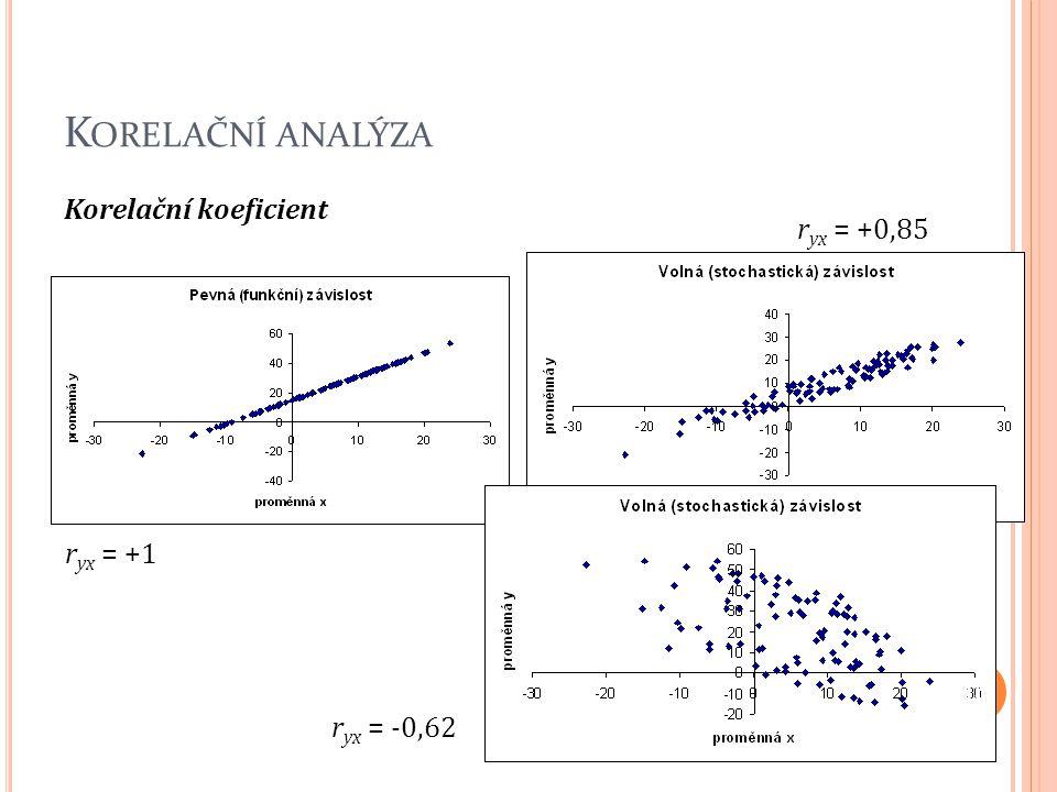 K ORELAČNÍ ANALÝZA Korelační koeficient r yx = +1 r yx = +0,85 r yx = -0,62 15