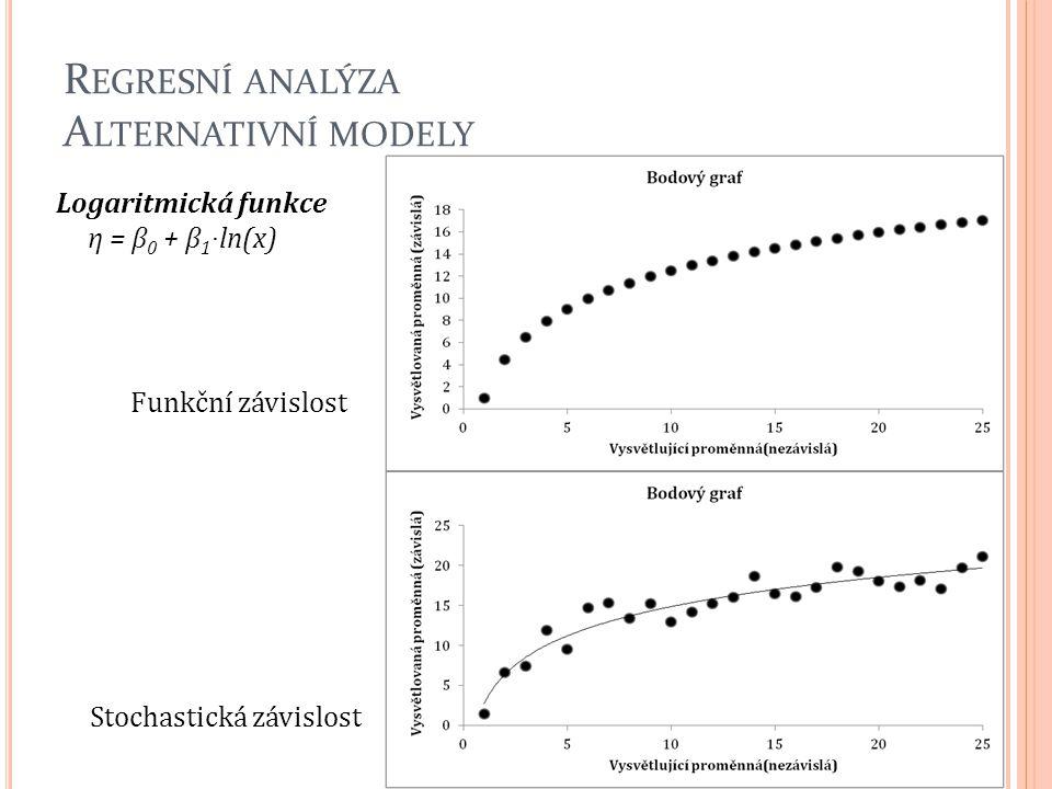 R EGRESNÍ ANALÝZA A LTERNATIVNÍ MODELY Logaritmická funkce η = β 0 + β 1 · ln(x) 52 Funkční závislost Stochastická závislost
