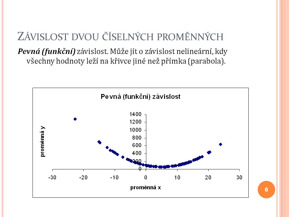Lineární závislost Korelační koeficient a Spearmanův korelační koeficient pořadí Empirický a obecný regresní model Deterministická složka Náhodná složka Regresní koeficienty Metoda nejmenších čtverců Determinační index a upravený det.