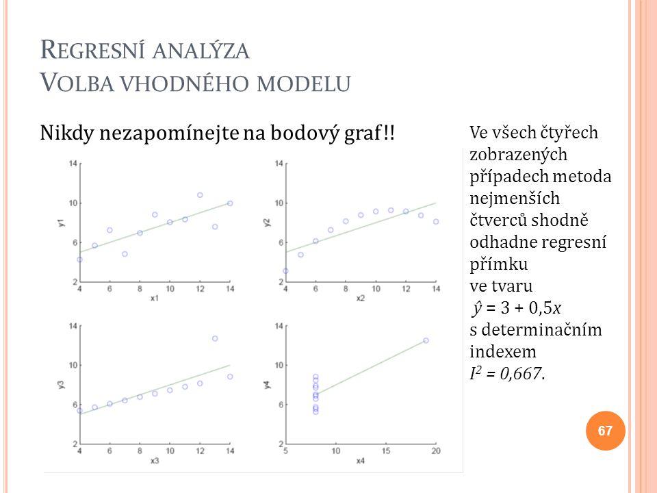 R EGRESNÍ ANALÝZA V OLBA VHODNÉHO MODELU Nikdy nezapomínejte na bodový graf!! Ve všech čtyřech zobrazených případech metoda nejmenších čtverců shodně