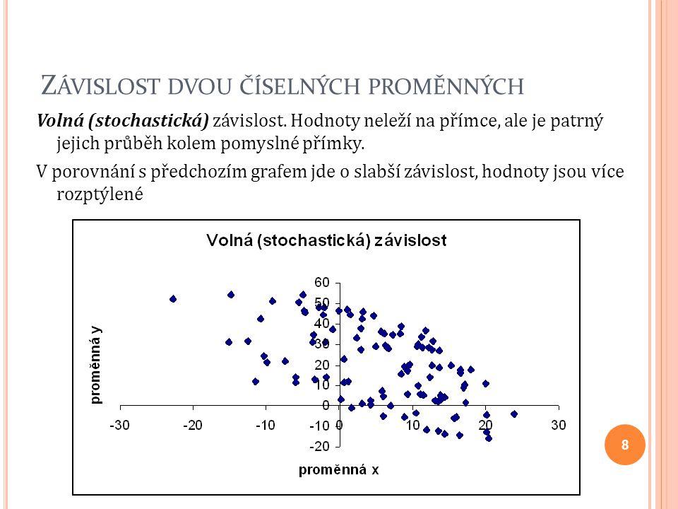 Z ÁVISLOST DVOU ČÍSELNÝCH PROMĚNNÝCH Volná (stochastická) závislost. Hodnoty neleží na přímce, ale je patrný jejich průběh kolem pomyslné přímky. V po