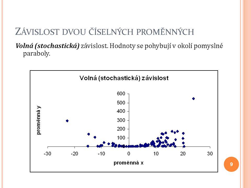 Z ÁVISLOST DVOU ČÍSELNÝCH PROMĚNNÝCH Volná (stochastická) závislost. Hodnoty se pohybují v okolí pomyslné paraboly. 9