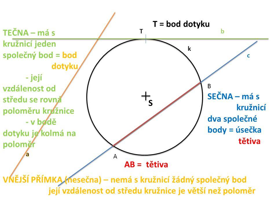 S k c VNĚJŠÍ PŘÍMKA (nesečna) – nemá s kružnicí žádný společný bod její vzdálenost od středu kružnice je větší než poloměr TEČNA – má s kružnicí jeden společný bod = bod dotyku - její vzdálenost od středu se rovná poloměru kružnice - v bodě dotyku je kolmá na poloměr SEČNA – má s kružnicí dva společné body = úsečka tětiva A B AB = tětiva bT T = bod dotyku