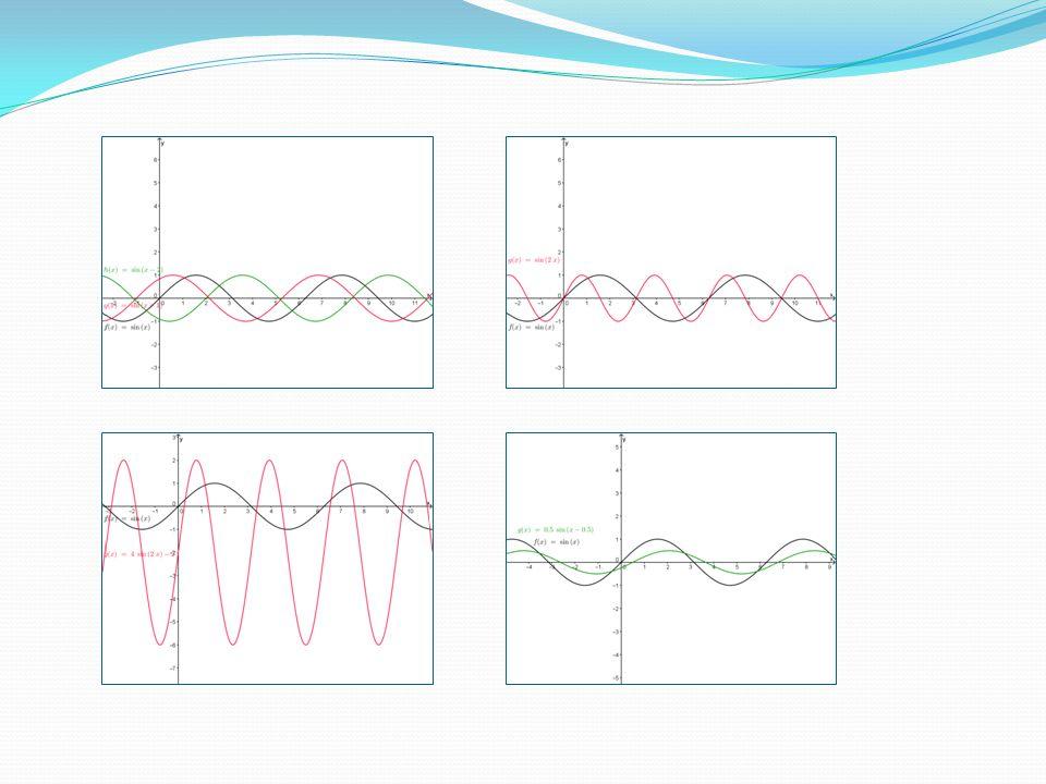 Úkol: a - mění obor hodnot, průsečíky s osou x nemění c – posouvá graf po ose x, obor hodnot nemění b – mění periodu funkce, nemění obor hodnot d – posouvá graf po ose y, mění obor hodnot