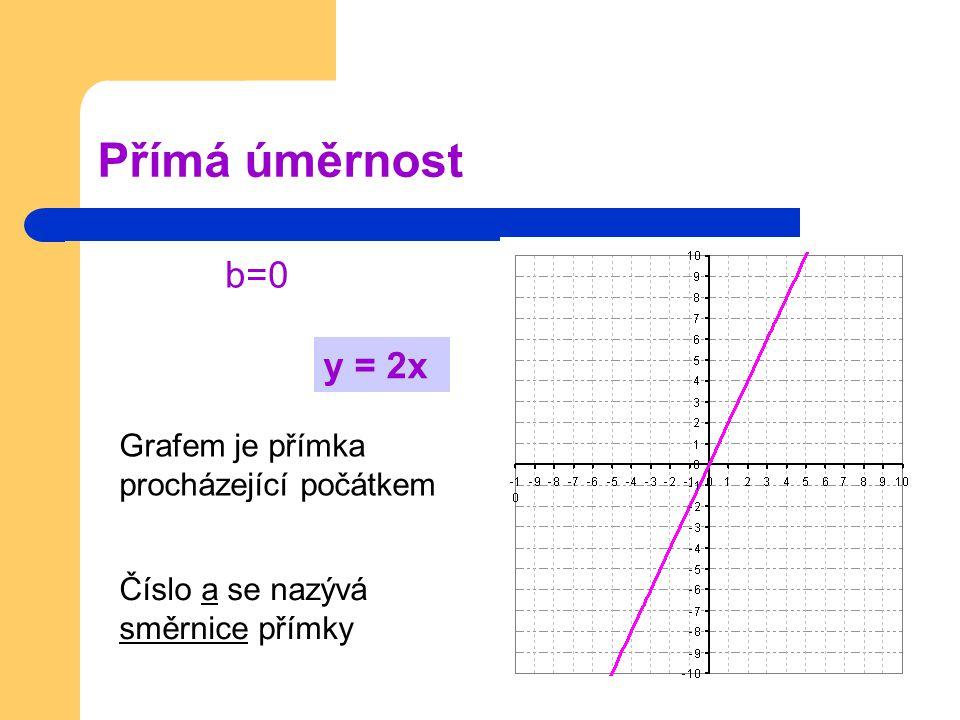 Přímá úměrnost b=0 Grafem je přímka procházející počátkem Číslo a se nazývá směrnice přímky y = 2x