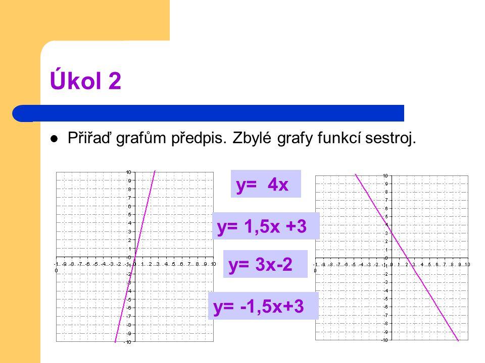 Úkol 2 Přiřaď grafům předpis. Zbylé grafy funkcí sestroj. y= 4x y= -1,5x+3 y= 3x-2 y= 1,5x +3