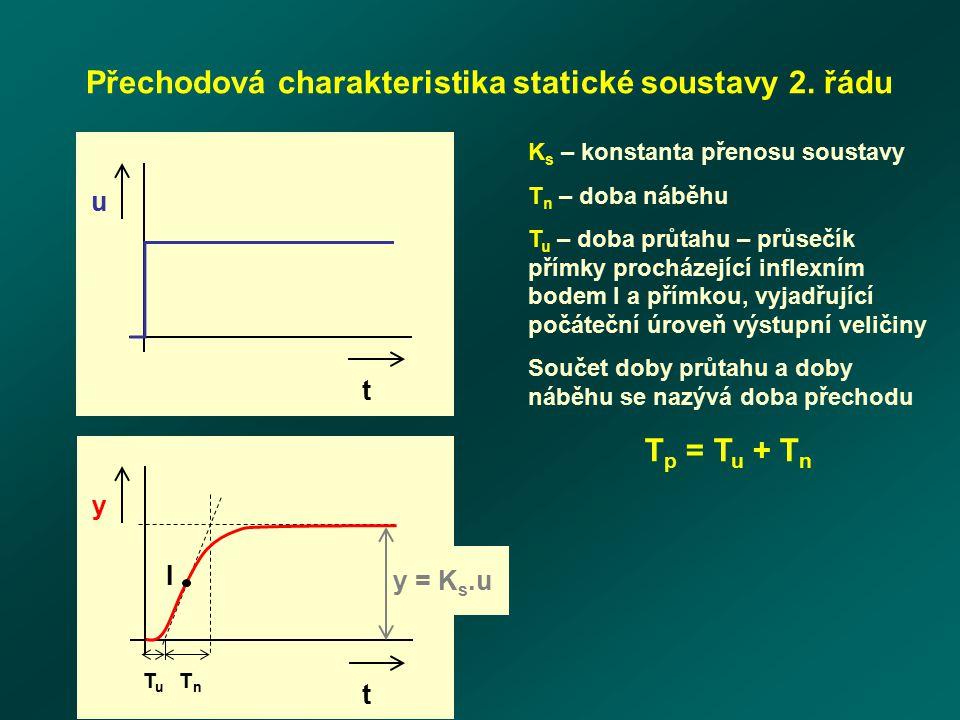 u t y t y = K s.u T u T n I Přechodová charakteristika statické soustavy 2. řádu K s – konstanta přenosu soustavy T n – doba náběhu T u – doba průtahu