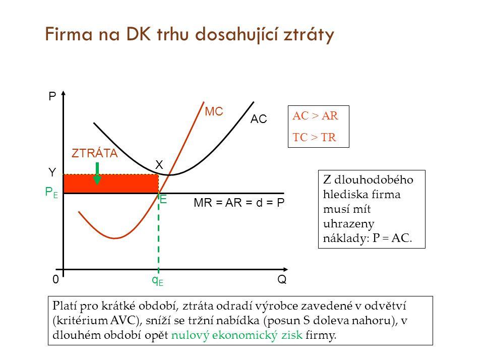 Firma na DK trhu dosahující ztráty P Q PEPE MC qEqE MR = AR = d = P AC E Platí pro krátké období, ztráta odradí výrobce zavedené v odvětví (kritérium