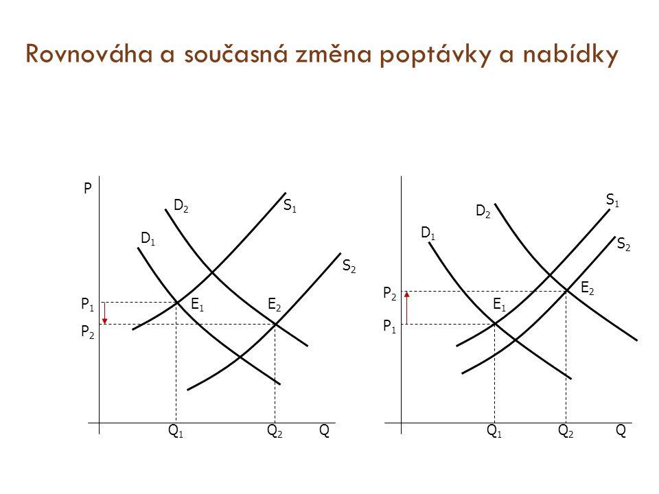 Rovnováha a současná změna poptávky a nabídky S1S1 S1S1 S2S2 D2D2 D1D1 E2E2 E1E1 Q2Q2 Q1Q1 P1P1 P2P2 Q P S2S2 E2E2 E1E1 D1D1 D2D2 P2P2 P1P1 Q1Q1 Q2Q2