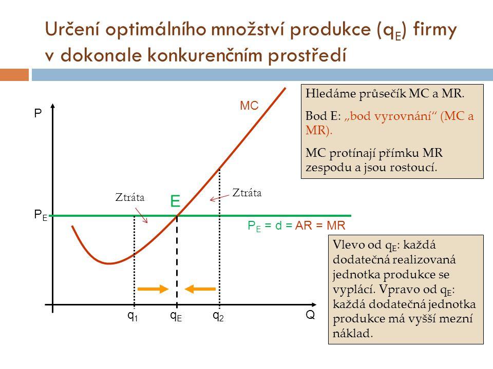 """Určení optimálního množství produkce (q E ) firmy v dokonale konkurenčním prostředí P Q P E = d = AR = MR PEPE MC Hledáme průsečík MC a MR. Bod E: """"bo"""
