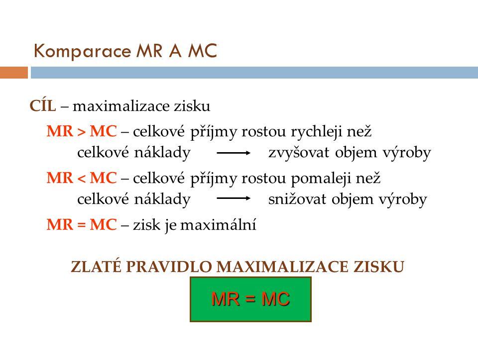 Komparace MR A MC CÍL – maximalizace zisku MR > MC – celkové příjmy rostou rychleji než celkové náklady zvyšovat objem výroby MR < MC – celkové příjmy