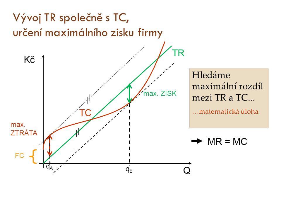 Vývoj TR společně s TC, určení maximálního zisku firmy Q Kč TR TC FC Hledáme maximální rozdíl mezi TR a TC... …matematická úloha MR = MC qEqE max. ZIS