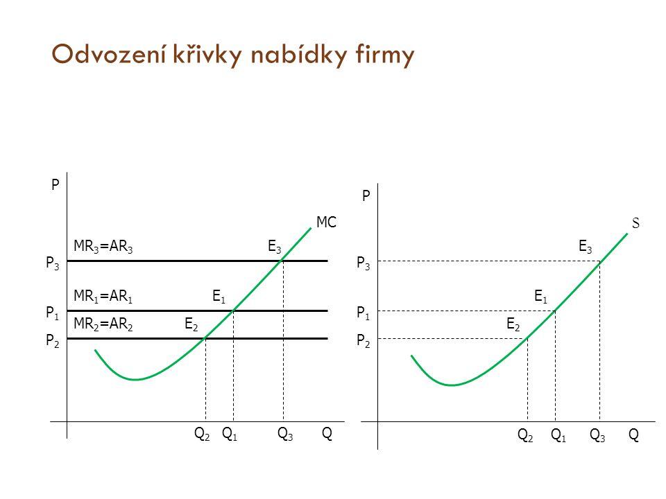 Odvození křivky nabídky firmy Q Q P P P1P1 P1P1 P2P2 P2P2 P3P3 P3P3 MC E3E3 E3E3 E2E2 E2E2 E1E1 E1E1 Q2Q2 Q2Q2 Q1Q1 Q1Q1 Q3Q3 Q3Q3 MR 3 =AR 3 MR 1 =AR