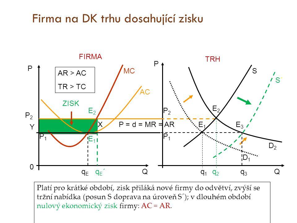 Firma na DK trhu dosahující ztráty P Q PEPE MC qEqE MR = AR = d = P AC E Platí pro krátké období, ztráta odradí výrobce zavedené v odvětví (kritérium AVC), sníží se tržní nabídka (posun S doleva nahoru), v dlouhém období opět nulový ekonomický zisk firmy.
