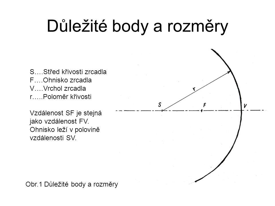 Důležité body a rozměry S….Střed křivosti zrcadla F….Ohnisko zrcadla V….Vrchol zrcadla r…..Poloměr křivosti Vzdálenost SF je stejná jako vzdálenost FV.