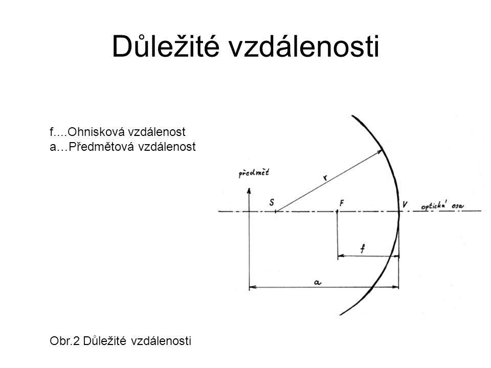 Důležité paprsky Paprsek rovnoběžný s optickou osou se odráží do ohniska. Obr.3-1 Důležité paprsky