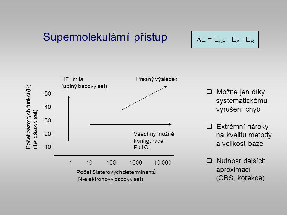 Supermolekulární přístup  E = E AB - E A - E B  Možné jen díky systematickému vyrušení chyb  Extrémní nároky na kvalitu metody a velikost báze  Nutnost dalších aproximací (CBS, korekce) Počet bázových funkcí (K) (1e - bázový set) HF limita (úplný bázový set) Všechny možné konfigurace Full CI Přesný výsledek Počet Slaterových determinantů (N-elektronový bázový set) 1 10 100 1000 10 000 50 40 30 20 10