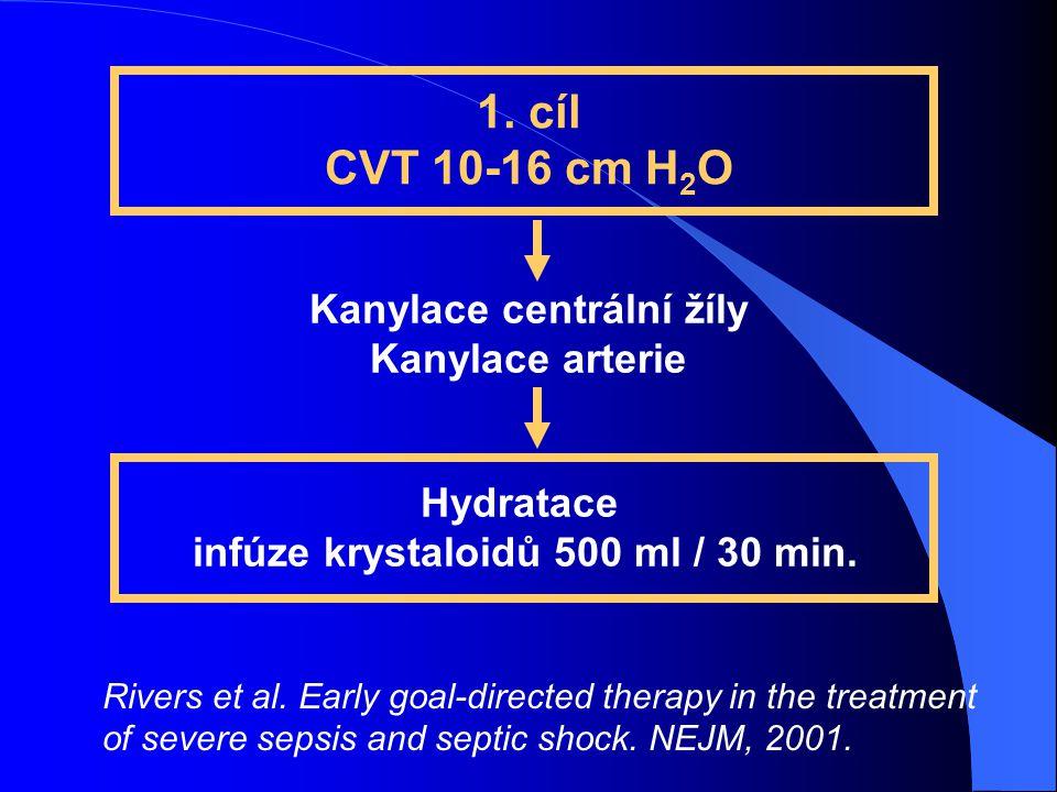1. cíl CVT 10-16 cm H 2 O Hydratace infúze krystaloidů 500 ml / 30 min. Kanylace centrální žíly Kanylace arterie Rivers et al. Early goal-directed the